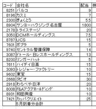 2011-5-配当.jpg